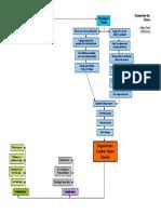 21993474 Degenerative Disc Disease Concept Map