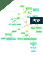 unit concept map