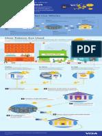 Visa Security Tokenization Infographic