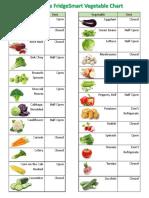 FridgeSmart Vegetable Fruit & Herb Chart