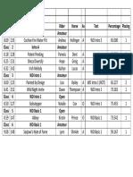 nfda feb 2017 results