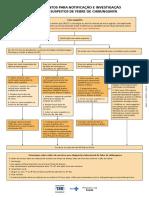 Procedimentos Investigacao Febre Chikungunya