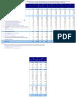Perkembangan Realisasi Investasi PMA Menurut Sektor Q4 2016