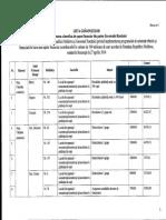 Implementarea de asistență tehnică și financiară acordată de Guvern pentru instituțiile preșcolare