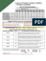 Tabla General Proyectos 2011