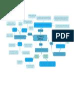 Mapa Mental Riesgos y Control Interno Informatico