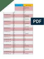 MCAL Port Pin Details