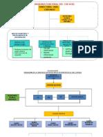 Organigramas de La Comision y COE - UGEL CORONGO