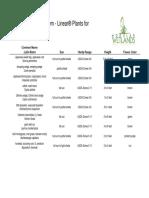 Hardy Zone 6 MWS Plant Selection