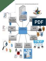 Funciones de un administrador de Bases de Datos
