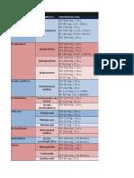 Listado de analgésicos y antibióticos odontología