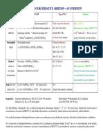 Oxidative Addition.pdf Coordination