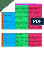 Conclusiones e Inferencias de Enfoques Curriculares