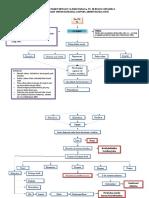 Mind Mapping Pasien Dengan CA Paru Dekta