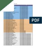 Kelompok Dan Alur Pemeriksaan PPDS Oktober 2016