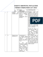 Statement Showing Penalties and Fines Under Companies Act 2013