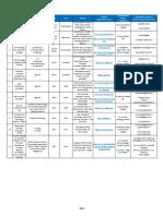 List of Incubators