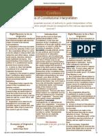 Theories of Constitutional Interpretation