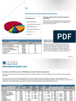 2012 Remuneration Survey Results for IPENZ Members by Highest Engineering Qualification
