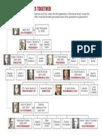 Burke & Herbert family tree