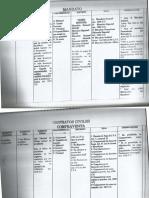 Cuadro de Contratos Civiles Guatemala(Escrituras Públicas), Testimonios Especiales, Actas Notariales . Impuestos, Timbres Fiscales y Timbres  Notariales
