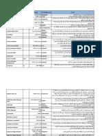 قاموس مصطلحات مهم لاختبار pmp.pdf