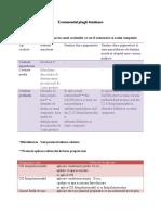 lp. 8 tratamentul plagii dentinare