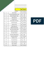 Batch Profile IIM Udaipur PGPX