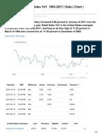 Tradingeconomics.com-United States Retail Sales YoYnbspnbsp1993-2017 Data Chart Calendar