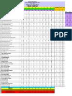 Analisis Item Indotang Percubaan p3