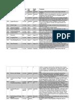 group 7- activity list