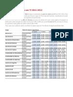 Guia de Salários Em TI 2011 -2012