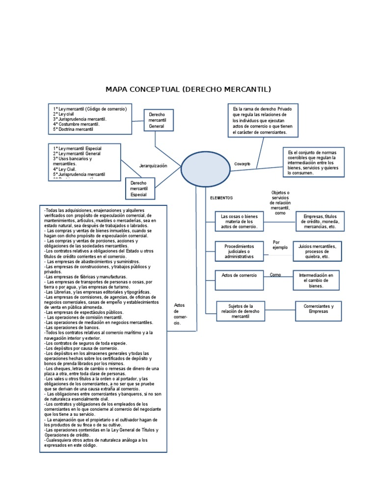 Mapa Conceptual Derecho Mercantil Docx | Comercio | Bancos
