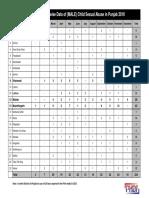 PHDF - CSA Statistical Analysis - 2010
