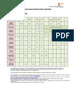 Tabla de Equivalencia Aproximada Entre Opioides 2014