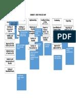 Current Process Map