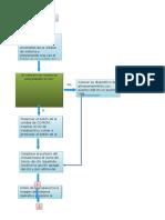 Diagrama de flujo para instalar Windows 7