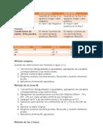 Resumen de Método Simplex y Método de La Gran M