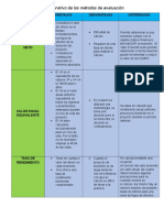Cuadro Comparativo de Los Métodos de Evaluación