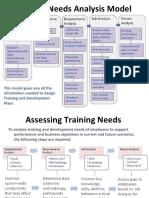 Training Need Analysis Model