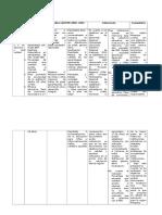 A Comparar y Determinar Si Los Objetivos e Indicadores Del Plan de Desarrollo Regional Concertado (PDRC)
