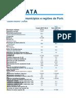 Números Dos Municípios e Regiões de Portugal Cávado (NUTS III)