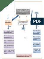 Mapa Conceptual Comunicacion No Verbal (1)