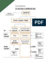 Appendix 1 Consumption Tax Structure