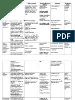MS2 Onc Hem-Onc Diseases