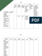 Summary of Database