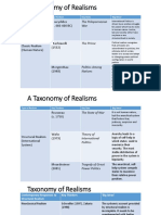 A Taxonomy of Realisms