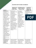 Comparación Entre Constituciones Colombianas