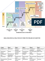 Organizational dynamics.pdf