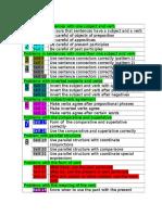 cakupan materigrammar2012